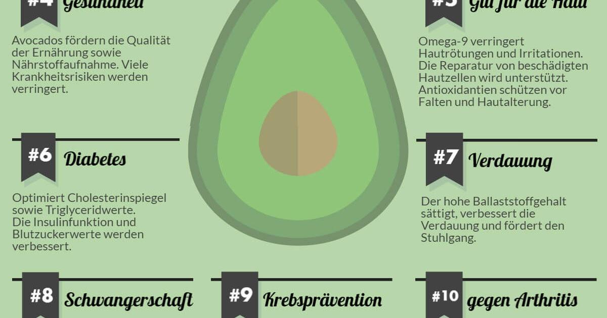 nat rlich gesund darum ist die avocado das ideale abnehm food. Black Bedroom Furniture Sets. Home Design Ideas