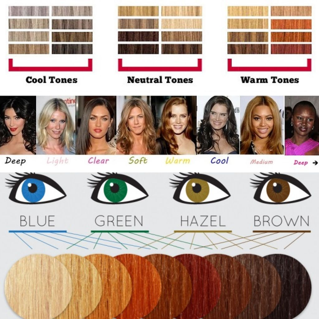 Beautiful Beings: Identifying your Skin Tone and choosing ...