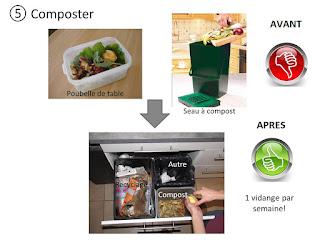 le quotidien pratique collecter facilement et proprement les d chets compostables. Black Bedroom Furniture Sets. Home Design Ideas