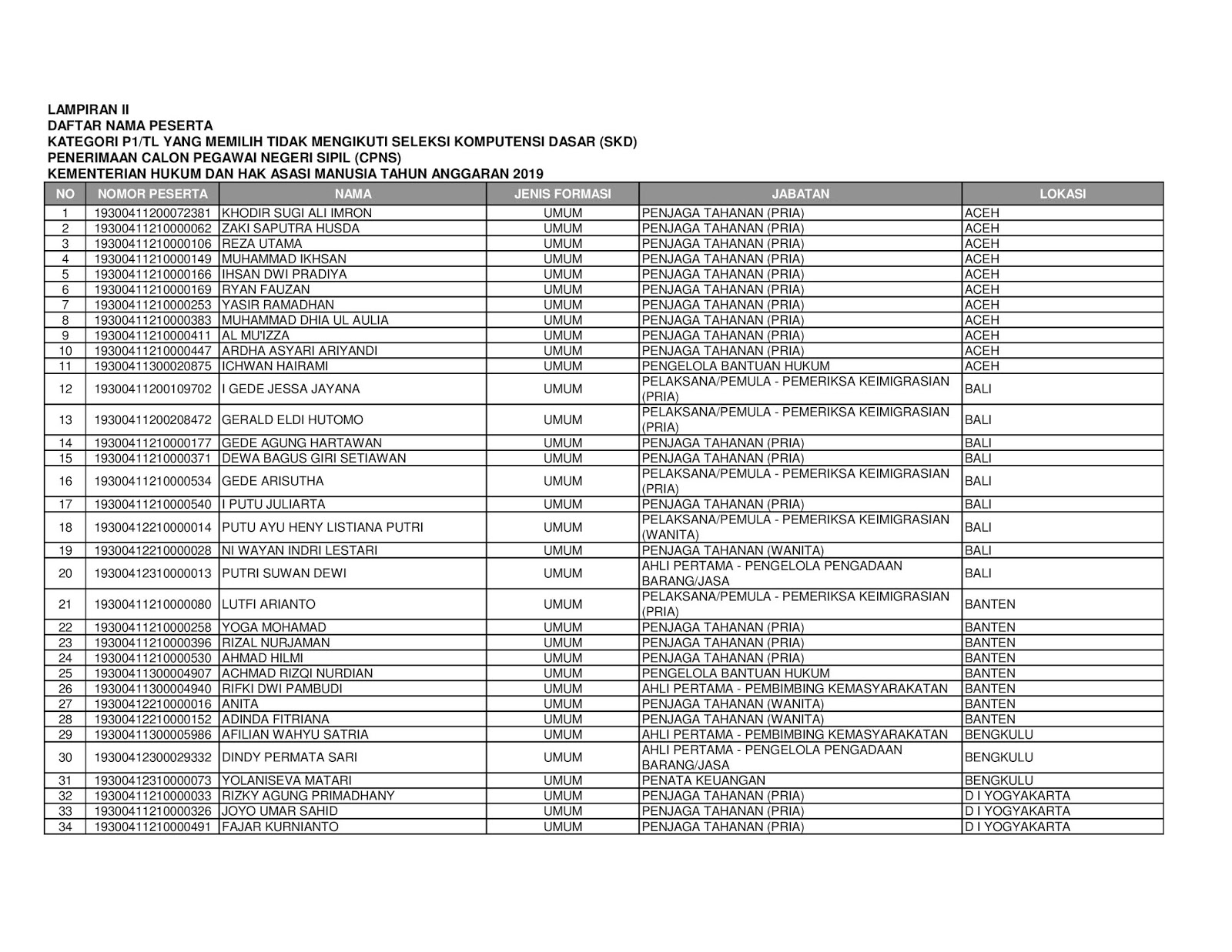 Inilah Daftar Nama Peserta Kategori P1/TL Yang Memilih Tidak Ikut Ujian SKD CPNS Kemenkumham