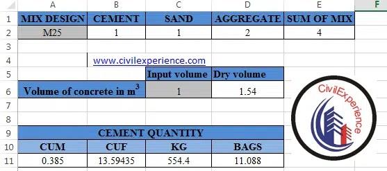 Cement for M25 Grade of Concrete | Cement Concrete Calculator