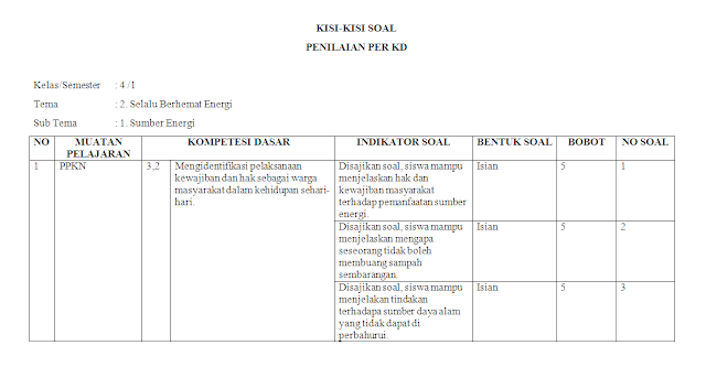 Kisi-kisi PH Kelas 4 SD/MI: Tema 2