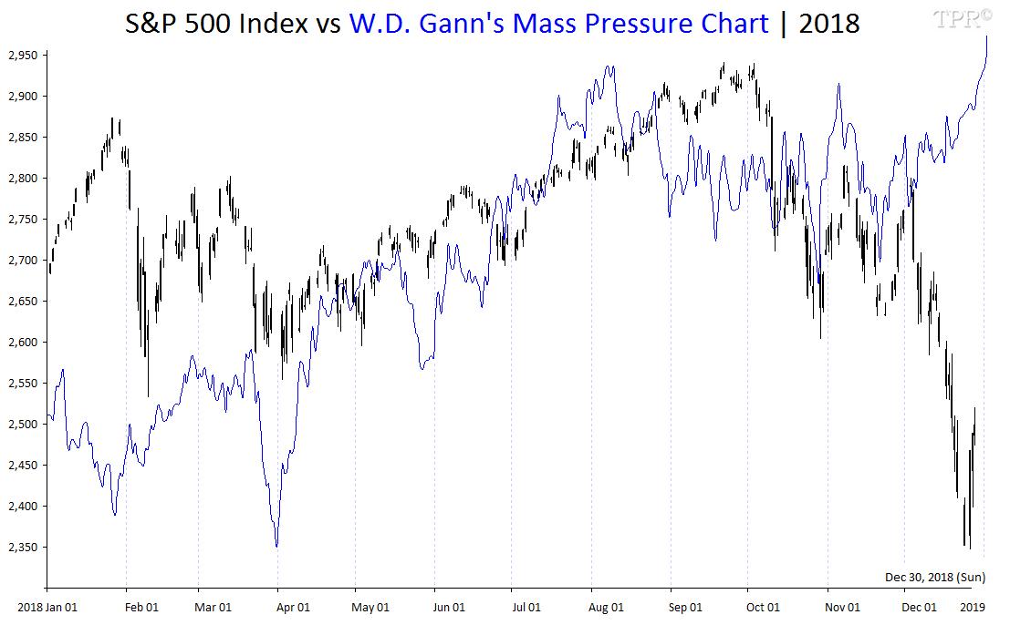 Gann Mass Pressure