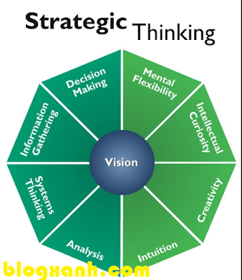 Hiểu thế nào về tư duy chiến lược?