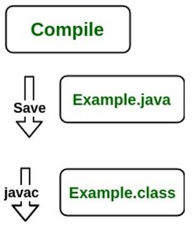 Cara Kerja JRE pada Java