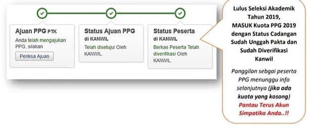 6. Berkas Peserta Telah Diverifikasi oleh Kanwil