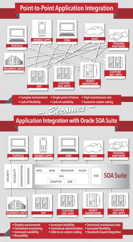 oracle soa suite 12c dba consulting blog