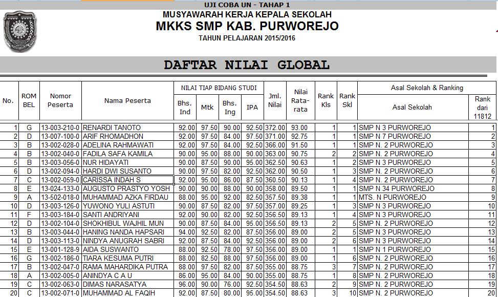 Hasil Tuc Un 2016 Mkks Smp Kabupaten Purworejo Mkks Sma Smk