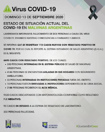 Malvinas Argentinas: Domingo con 2 fallecimientos y 113 nuevos casos de COVID-19. Covid%2B19%2Ben%2BMalvinas%2BArgentinas%2B01