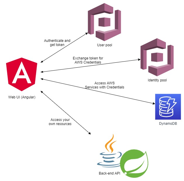 angular_cognito_java_spring_integration