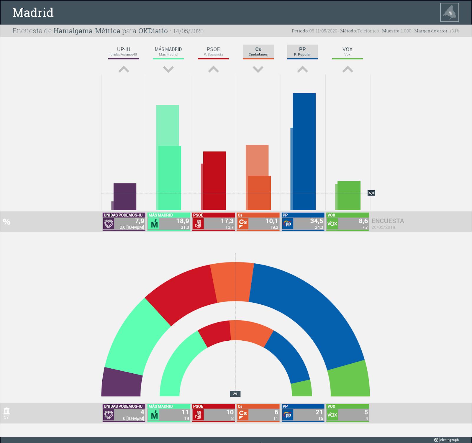 Gráfico de la encuesta para elecciones municipales en Madrid realizada por Hamalgama Métrica para OKDiario, 14 de mayo de 2020