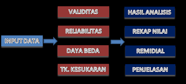 Download Aplikasi Analisis Butir Soal Bentuk Pilihan Ganda dan Uraian