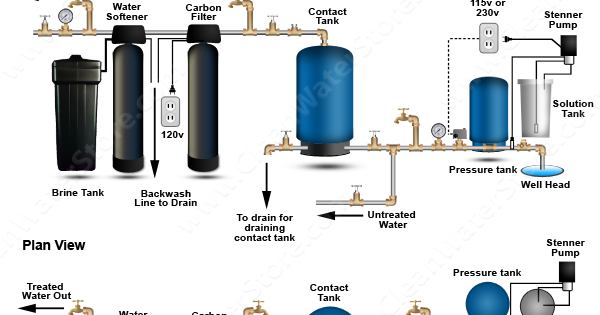 clean well water report  how to handle sulfur smell