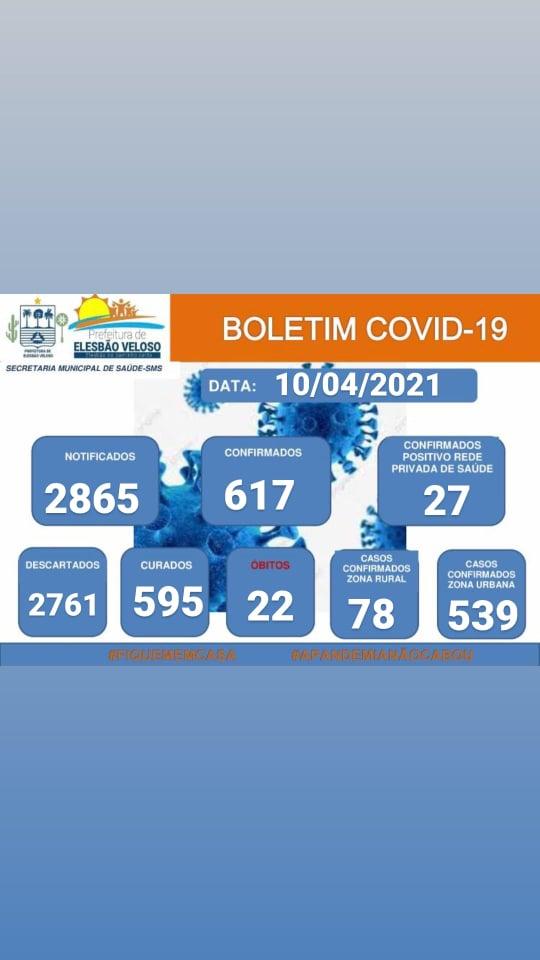 Elesbão Veloso registra um caso do novo coronavírus neste sábado(10/4) e contabiliza 22 ativos.