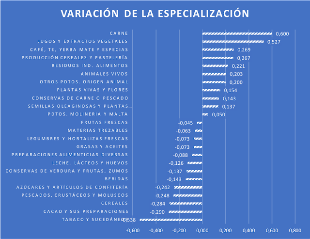 Variación de la especialización relativa