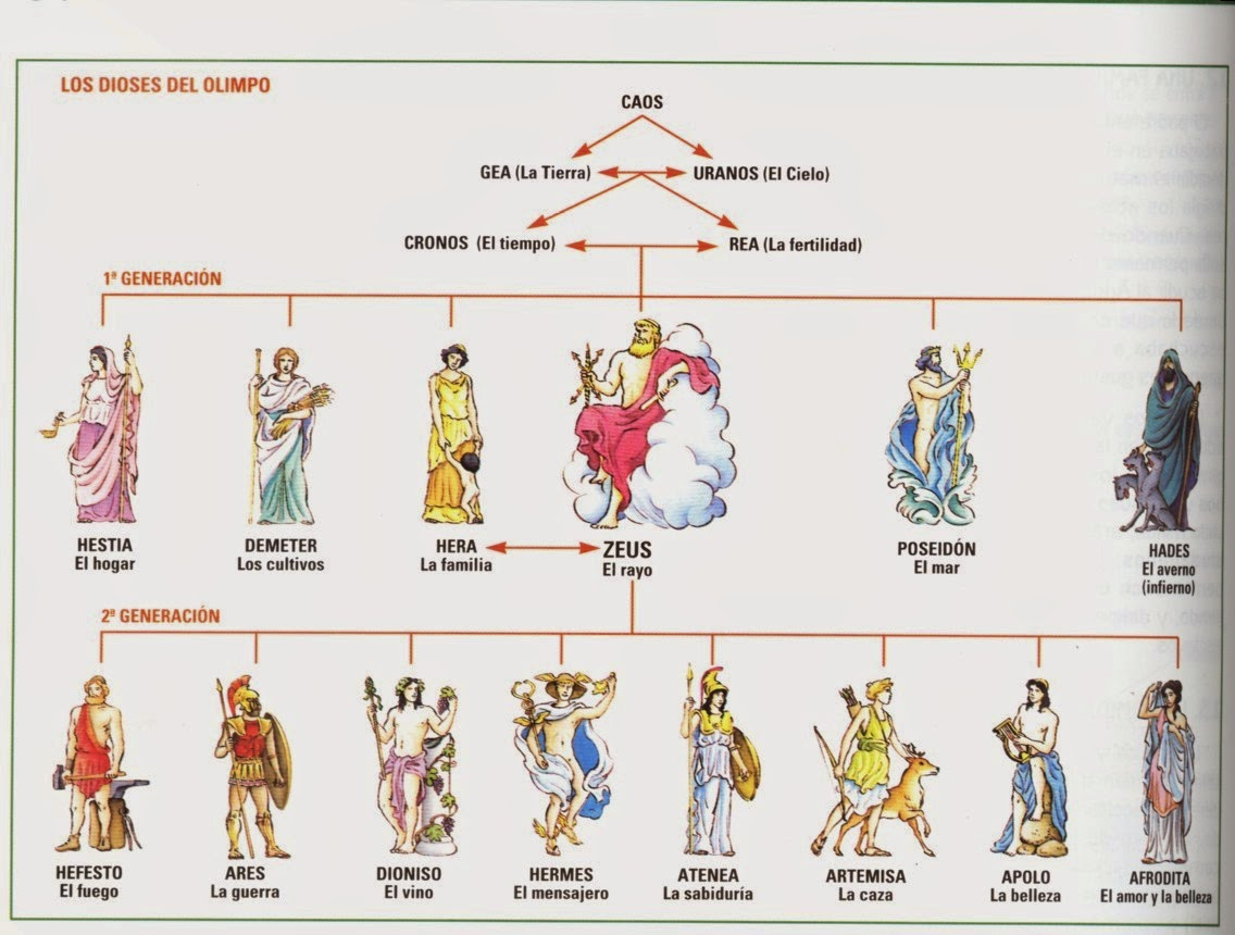 De Revolutionibus Geo Historia Mitología Clásica Los Nombres De Los Dioses Griegos Y Romanos