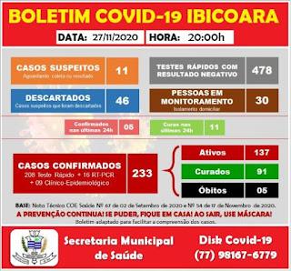 Ibicoara registra mais 05 casos de Covid-19 e 11 curas da doença