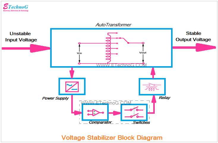 Voltage Stabilizer Block Diagram  Working Principle  Types