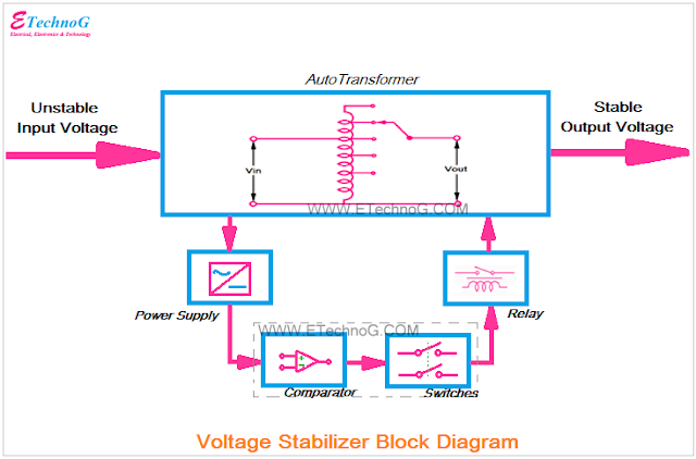 Voltage stabilizer block diagram