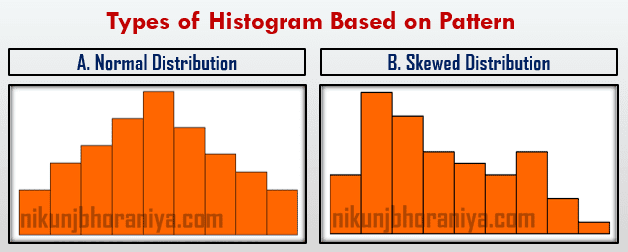 Normal and Skewed Distribution
