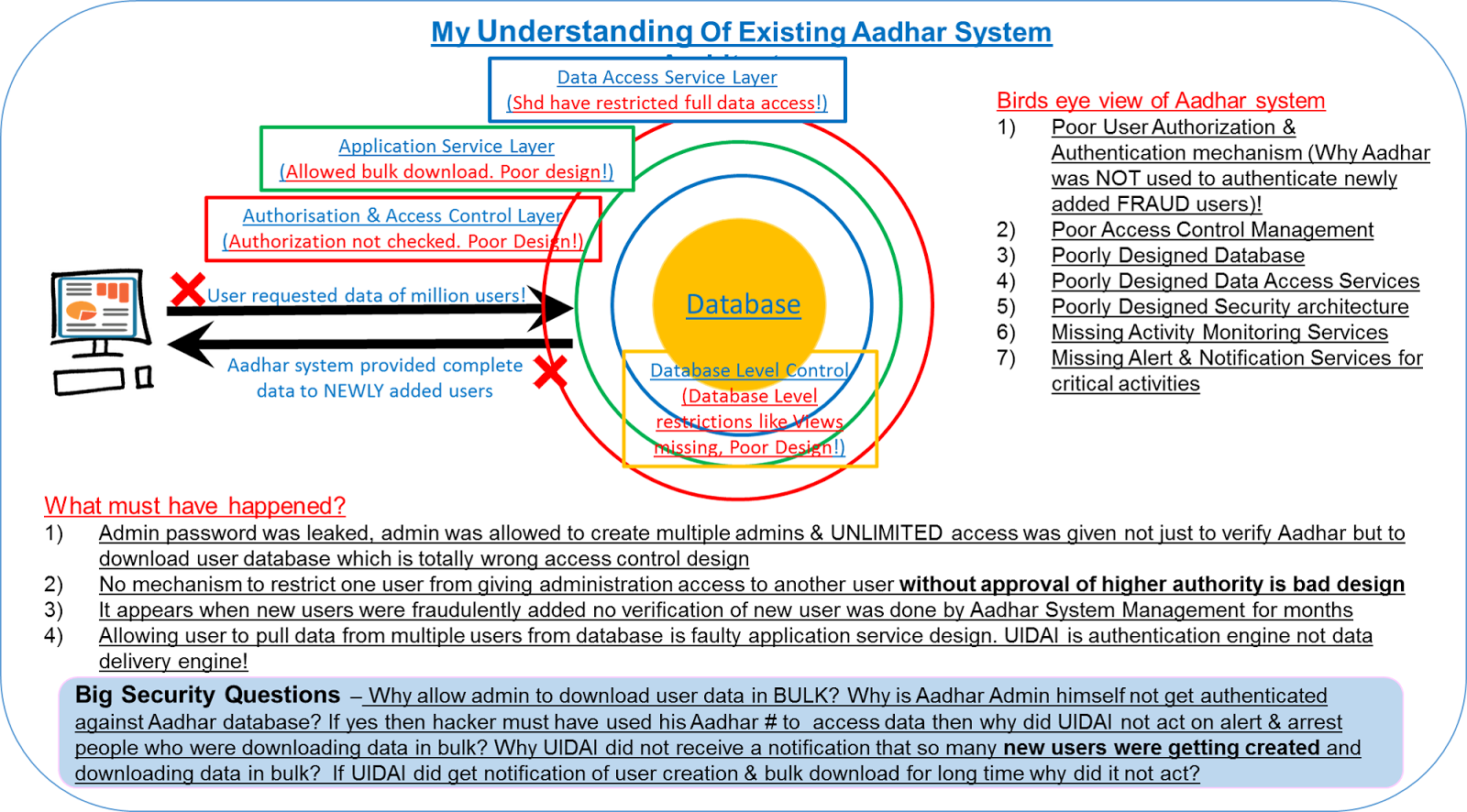 Digital Technology Architecture: Whats is wrong with Aadhar Software