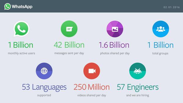 إحصائيات تطبيق Whatsapp حتى الان
