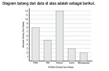 gambar diagram batang matematika