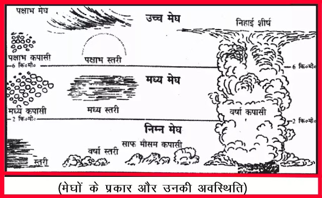 11 class Geography Notes In Hindi Chapter 11 Water in the Atmosphere