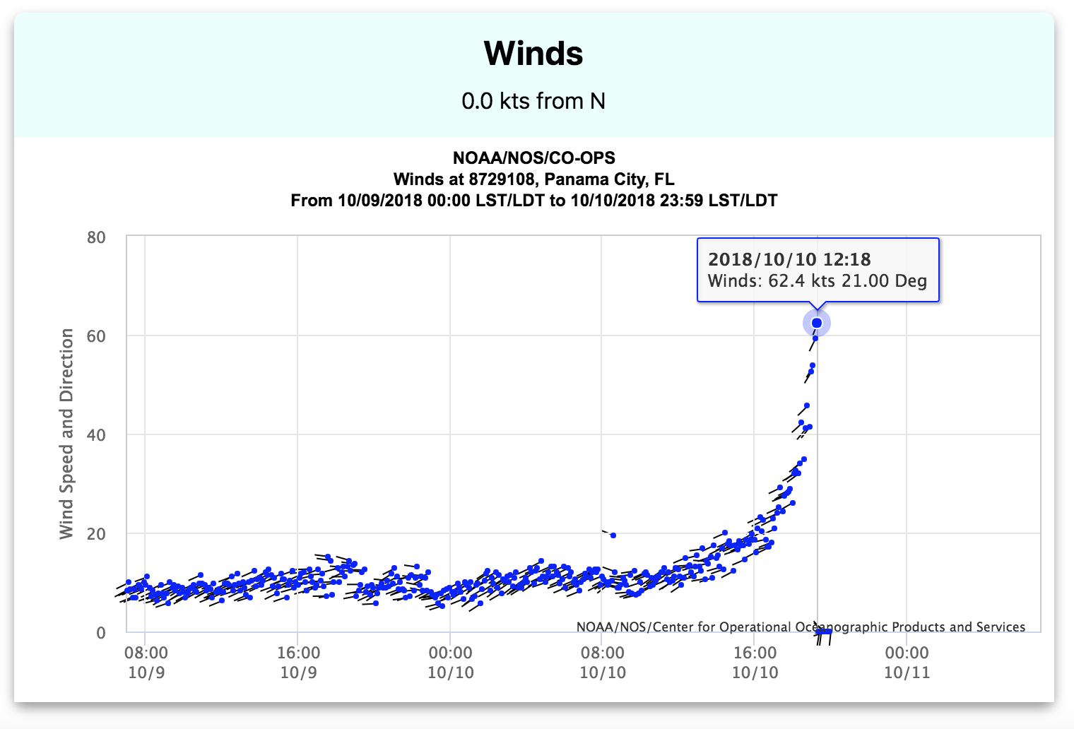 64 Knots 74 Mph Which Is When The Sensor In Panama City Decided It Had Enough And 54 62 So Even Though Winds Were Less