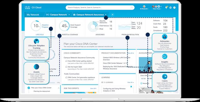 Cisco CX Cloud, Cisco Learning, Cisco Tutorial and Material, Cisco Guides, Cisco Study Materials, Cisco Career, Cisco Preparation