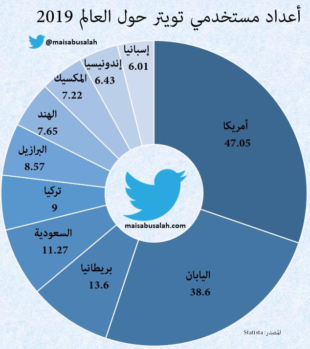 أعداد مستخدمي #تويتر في العالم 2019 – #انفوجرافيك