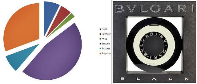 Pareri Review-uri Bvlgari Black parfum pentru femei si barbati