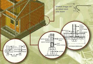 Teori Struktur Bangunan Tahan Gempa