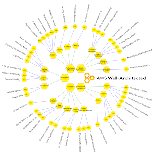Map of AWS Well-Architected