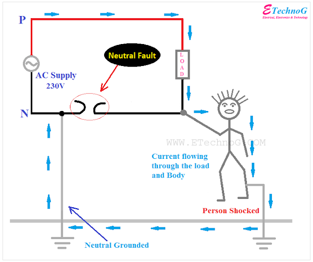 neutral fault causes, effects