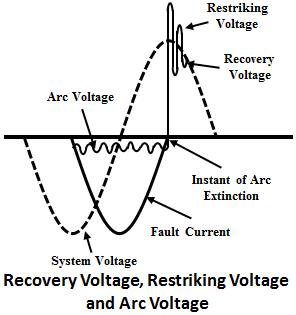 Recovery Voltage, Restriking Voltage, Arc Voltage