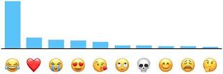 El emoji más usado del mundo. Cuál es el emoji que más se utiliza. El emoticón o emoticono más utilizado. Tabla de los emoji mas utilizados del mundo