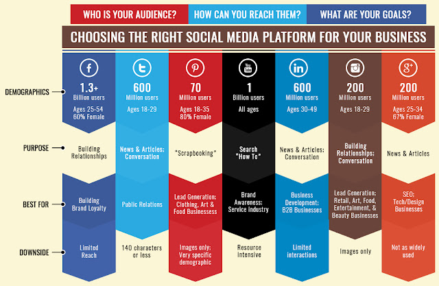 How to choose the right platform for Your business