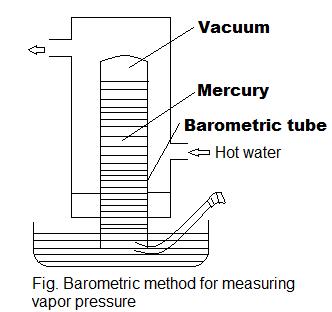 Determination Of Vapor Pressure