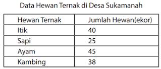 Data Hewan Ternak di Desa Sukamanah www.simplenews.me