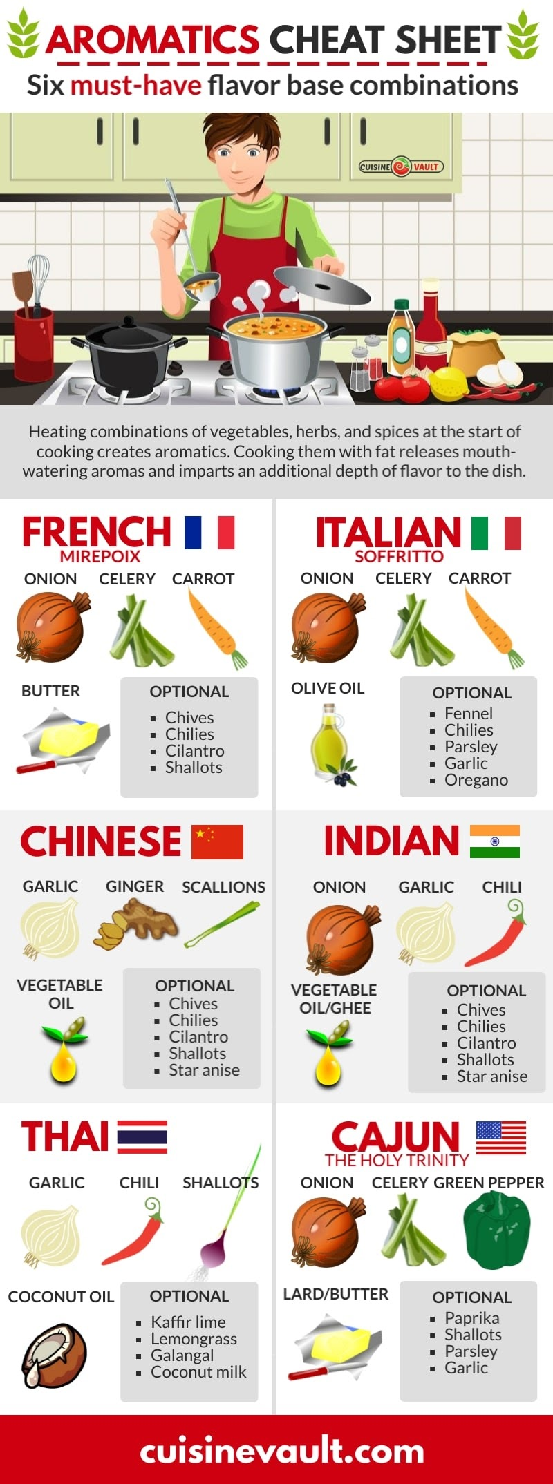 The Ultimate Guide To Aromatics In Cooking #infographic
