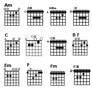 Gambar chord Am, A#, A#m, B, C, C/B, C#, D7, Em, F, Fm dan F#
