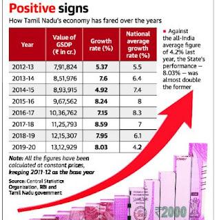 tamilnadu economy latest news information updates