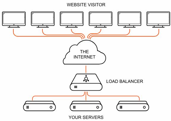 Gambar 57. Rangkaian Pada Load Balancing