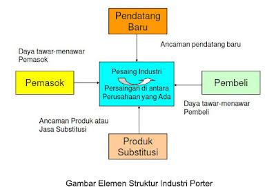 Gambar Elemen Struktur Industri Porter
