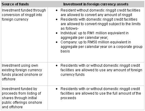 Forex malaysia bank negara bankrupt