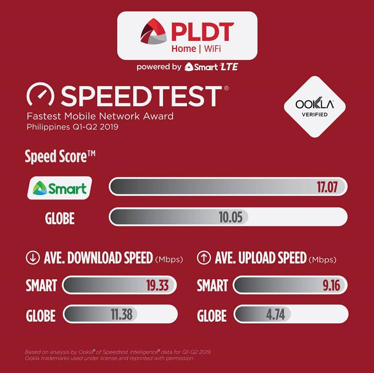 PLDT Home WiFi Is the Fastest Prepaid Internet in PH – Ookla