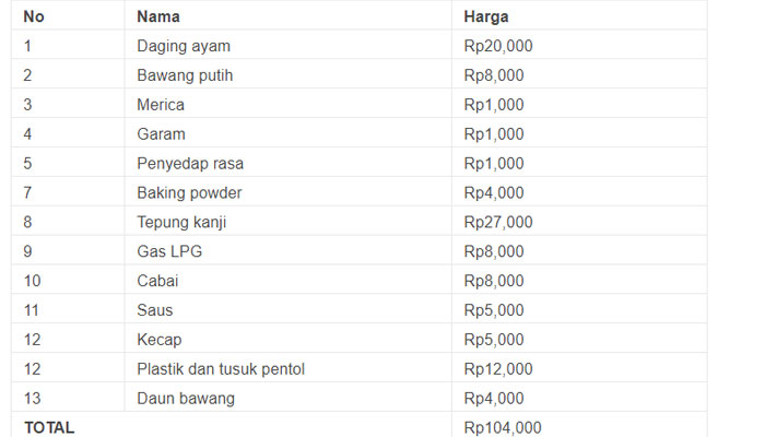 Biaya Operasional Usaha Pentol
