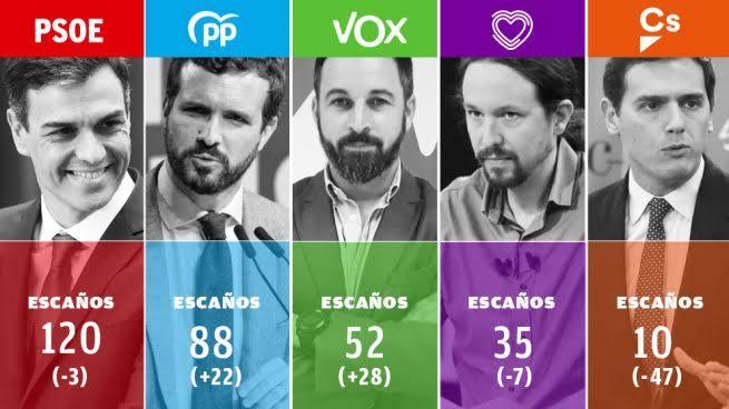 ÚLTIMA HORA | Ningún bloque suma mayoría en unas elecciones en las que Vox escala a tercera fuerza y Cs se desploma.