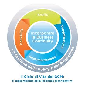 Apa yang dimaksud dengan Business Continuity Plan BCP